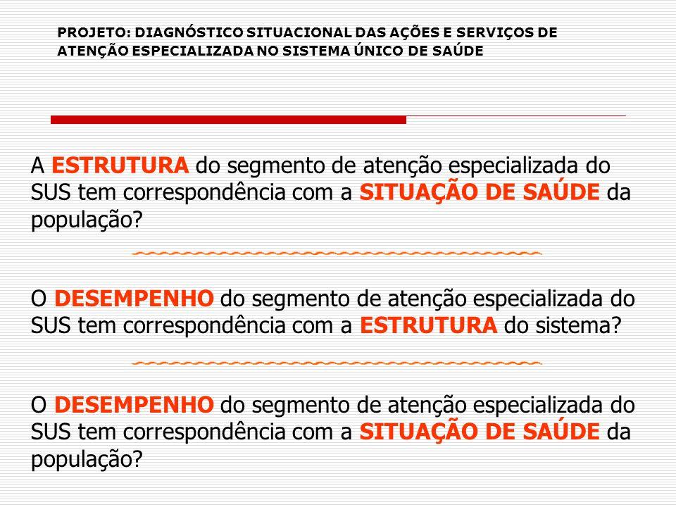 PROJETO: DIAGNÓSTICO SITUACIONAL DAS AÇÕES E SERVIÇOS DE ATENÇÃO ESPECIALIZADA NO SISTEMA ÚNICO DE SAÚDE A ESTRUTURA do segmento de atenção especializ