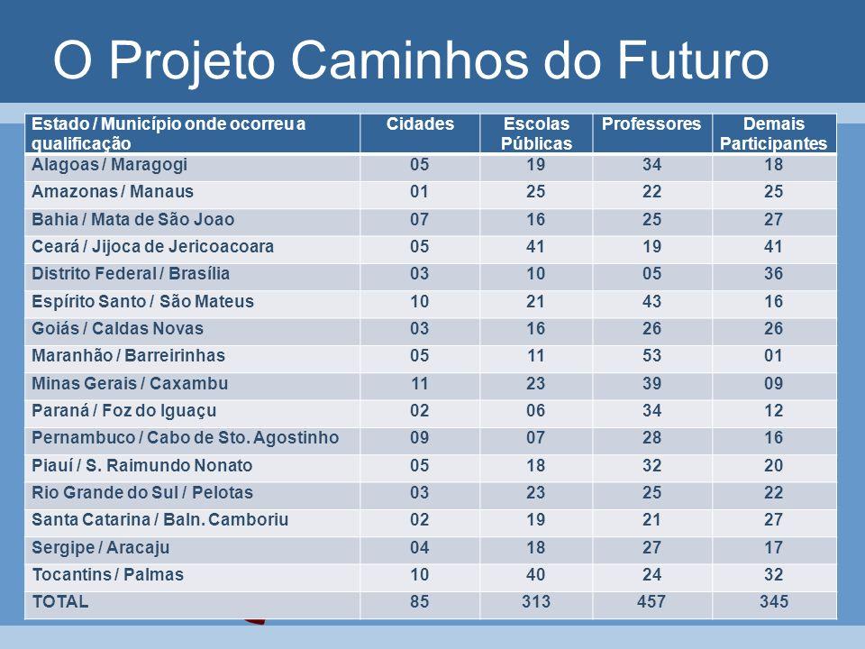 O Projeto Caminhos do Futuro Estado / Município onde ocorreu a qualificação CidadesEscolas Públicas ProfessoresDemais Participantes Alagoas / Maragogi