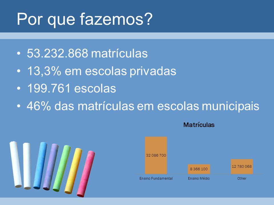 53.232.868 matrículas 13,3% em escolas privadas 199.761 escolas 46% das matrículas em escolas municipais Por que fazemos?