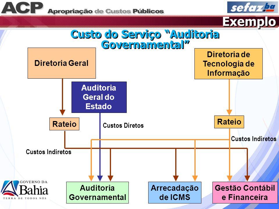 Auditoria Governamental Arrecadação de ICMS Gestão Contábil e Financeira Rateio Auditoria Geral do Estado Rateio Diretoria Geral Diretoria de Tecnolog