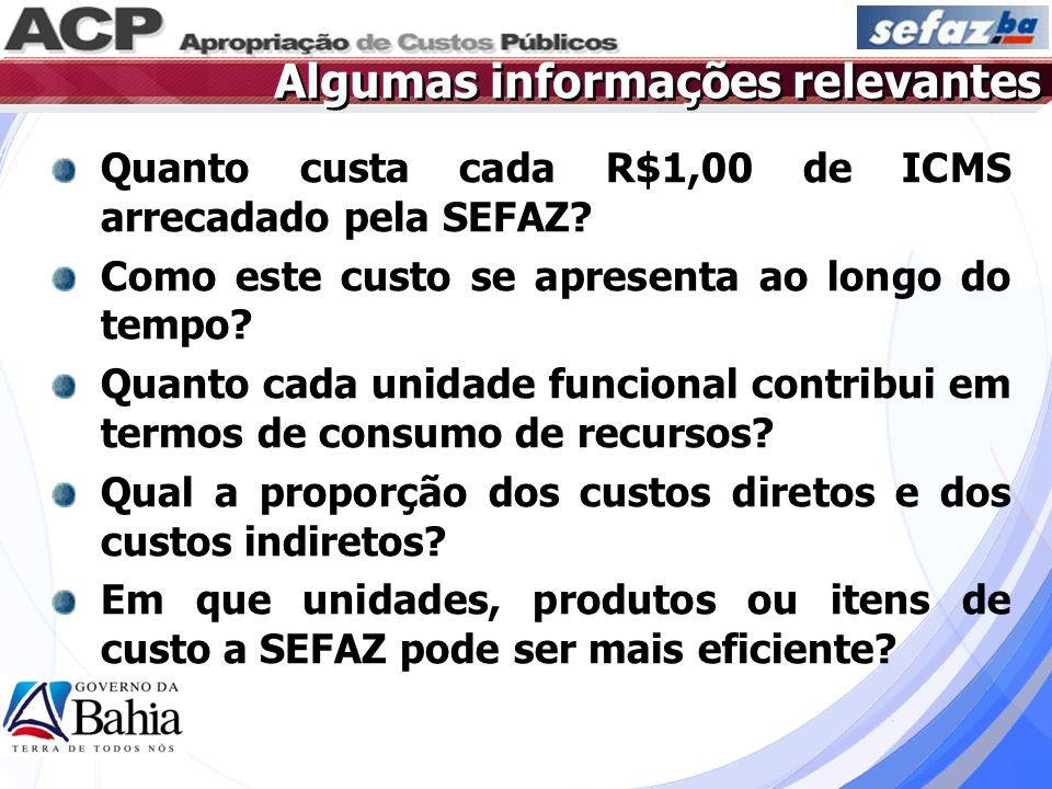 Algumas informações relevantes Quanto custa cada R$1,00 de ICMS arrecadado pela SEFAZ? Como este custo se apresenta ao longo do tempo? Quanto cada uni