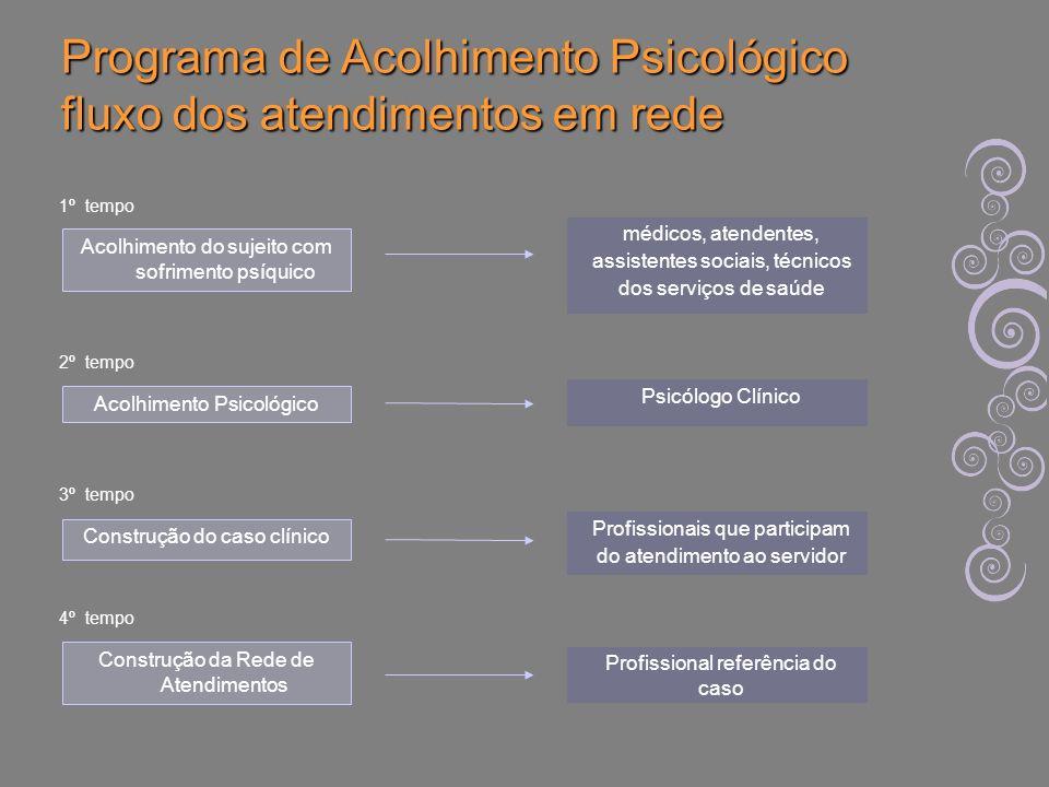 Acolhimento do sujeito com sofrimento psíquico médicos, atendentes, assistentes sociais, técnicos dos serviços de saúde 1º tempo Acolhimento Psicológi