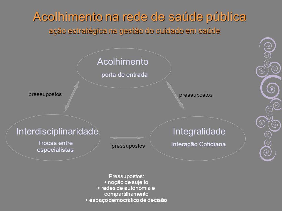Acolhimento na rede de saúde pública ação estratégica na gestão do cuidado em saúde Acolhimento porta de entrada Integralidade Interação Cotidiana Int