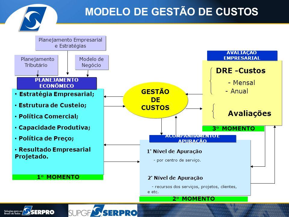 Planejamento Empresarial e Estratégias Modelo de Negócio Planejamento Tributário GESTÃO DE CUSTOS DRE -Custos - Mensal - Anual Avaliações AVALIAÇÃO EM