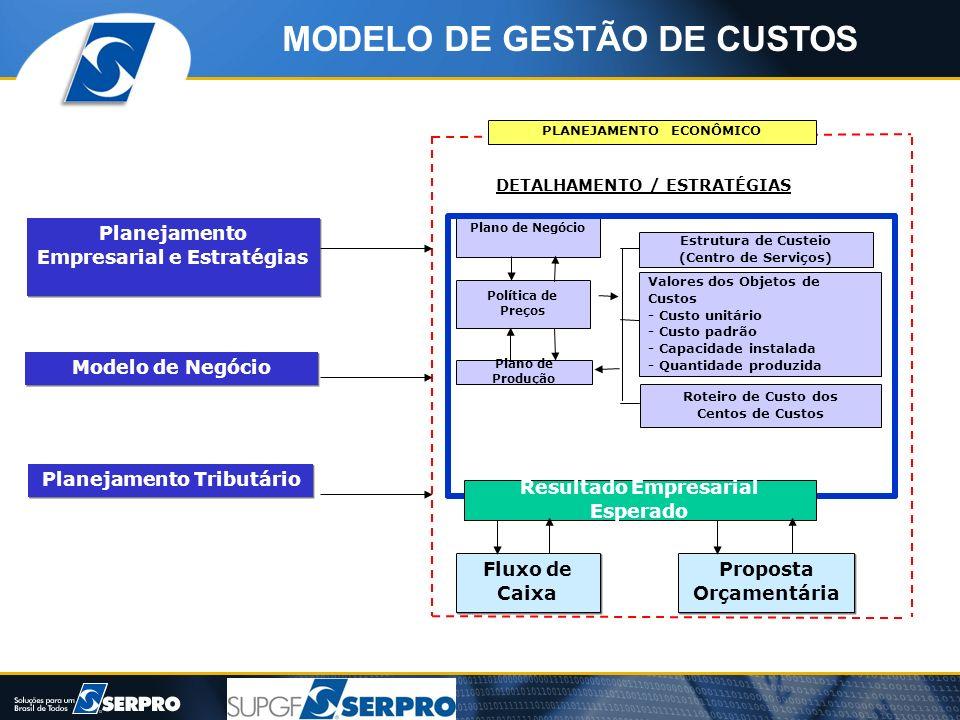 Planejamento Empresarial e Estratégias Modelo de Negócio Planejamento Tributário PLANEJAMENTO ECONÔMICO Plano de Negócio Política de Preços Plano de P