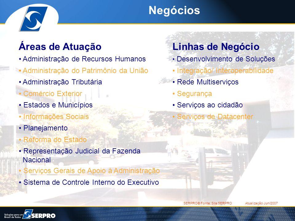 Negócios Linhas de Negócio Desenvolvimento de Soluções Integração/ Interoperabilidade Rede Multiserviços Segurança Serviços ao cidadão Serviços de Dat