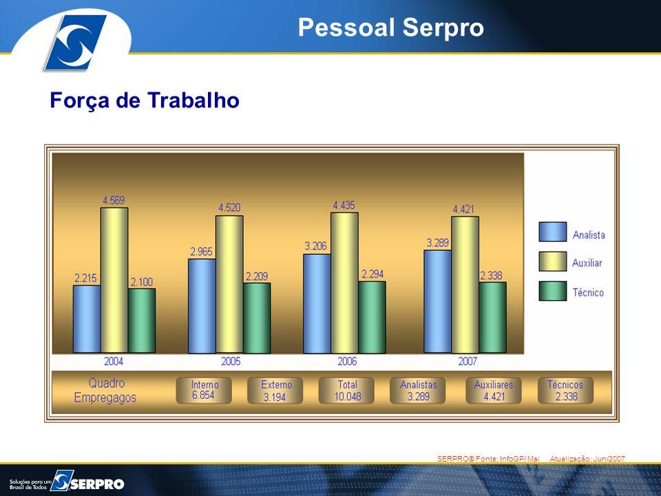 Pessoal Serpro Força de Trabalho SERPRO® Fonte: InfoGP/ Mai Atualização: Jun/2007