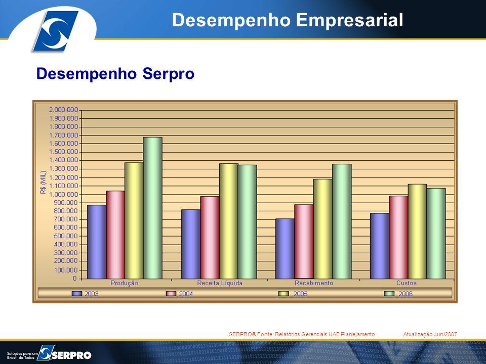 SERPRO® Fonte: Relatórios Gerenciais UAE Planejamento Atualização Jun/2007 Desempenho Empresarial Desempenho Serpro