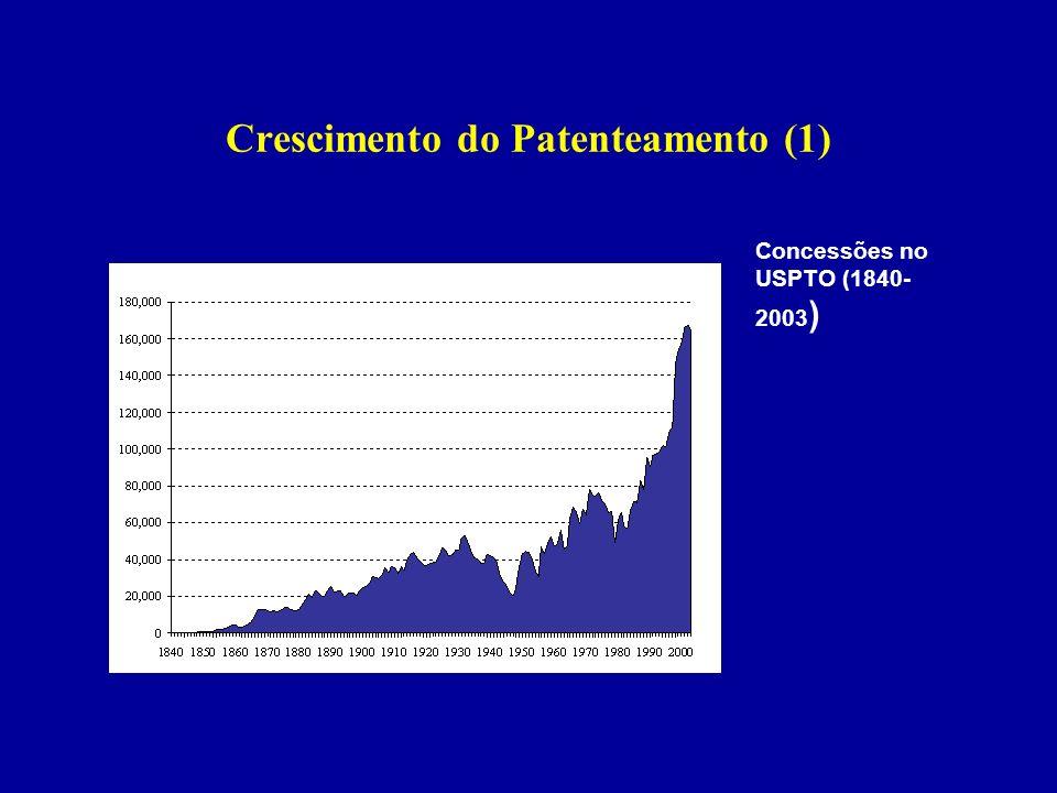 Crescimento do Patenteamento (1) Concessões no USPTO (1840- 2003 )