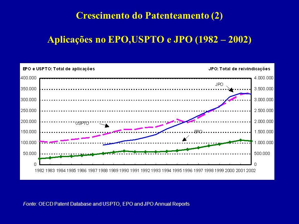 Crescimento do Patenteamento (2) Aplicações no EPO,USPTO e JPO (1982 – 2002) Fonte: OECD Patent Database and USPTO, EPO and JPO Annual Reports