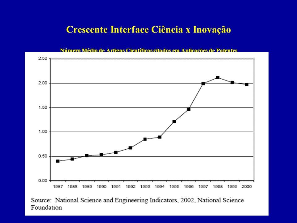 Crescente Interface Ciência x Inovação Número Médio de Artigos Científicos citados em Aplicações de Patentes