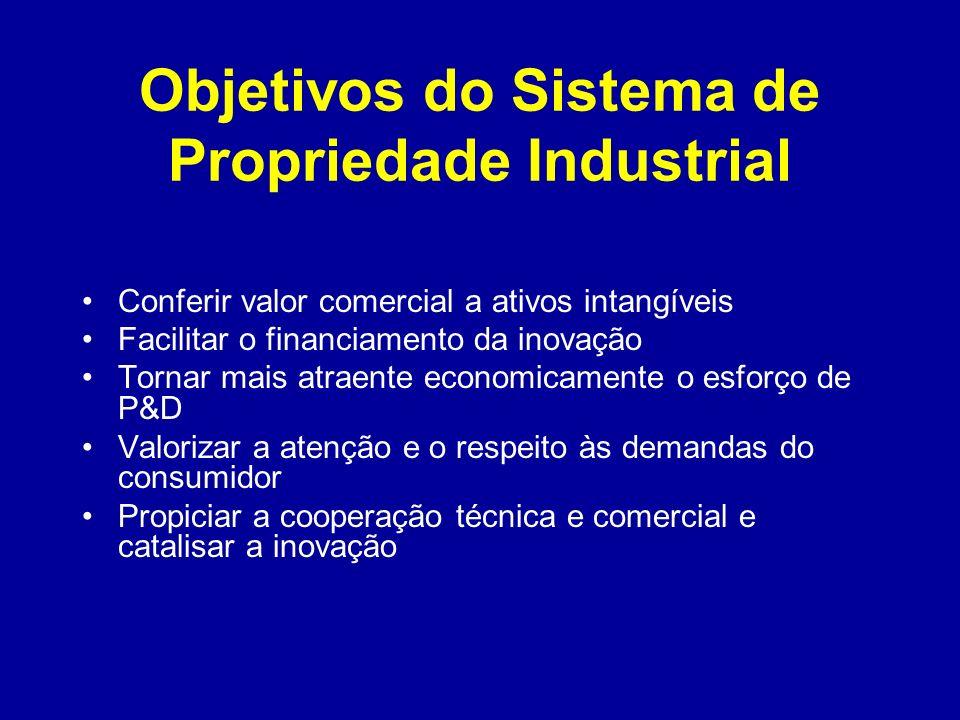 Objetivos do Sistema de Propriedade Industrial Conferir valor comercial a ativos intangíveis Facilitar o financiamento da inovação Tornar mais atraent