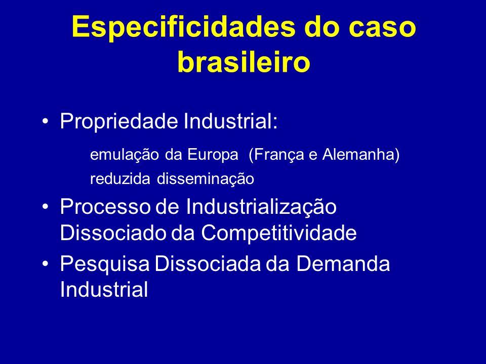 Especificidades do caso brasileiro Propriedade Industrial: emulação da Europa (França e Alemanha) reduzida disseminação Processo de Industrialização D