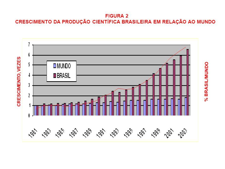 FIGURA 2 CRESCIMENTO DA PRODUÇÃO CIENTÍFICA BRASILEIRA EM RELAÇÃO AO MUNDO CRESCIMENTO, VEZES % BRASIL/MUNDO