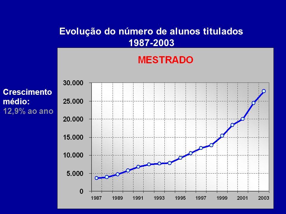 Evolução do número de alunos titulados 1987-2003 Crescimento médio: 12,9% ao ano