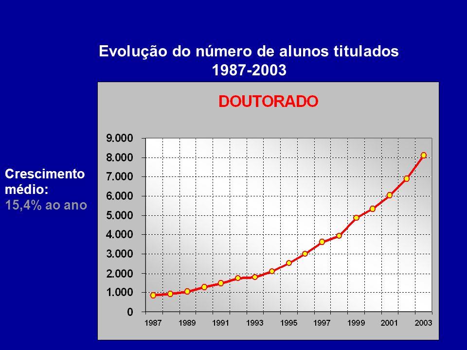 Evolução do número de alunos titulados 1987-2003 Crescimento médio: 15,4% ao ano