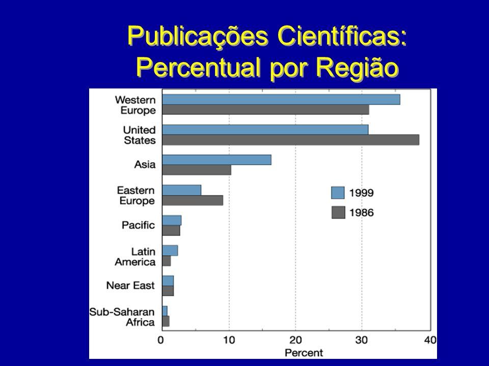 Publicações Científicas: Percentual por Região Publicações Científicas: Percentual por Região