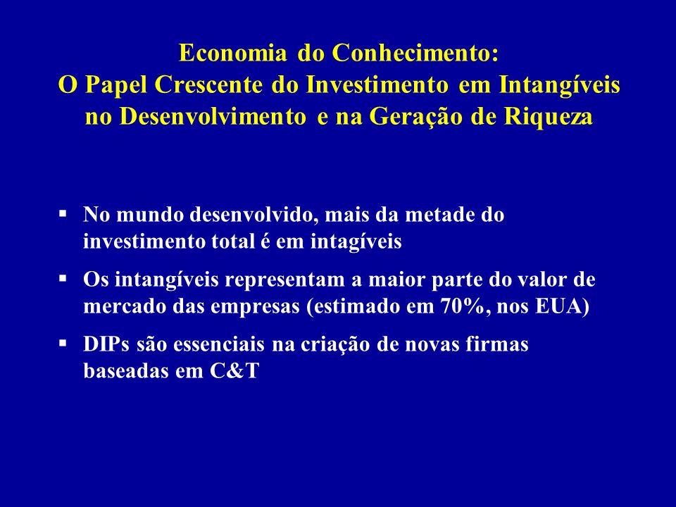 Economia do Conhecimento: O Papel Crescente do Investimento em Intangíveis no Desenvolvimento e na Geração de Riqueza No mundo desenvolvido, mais da m