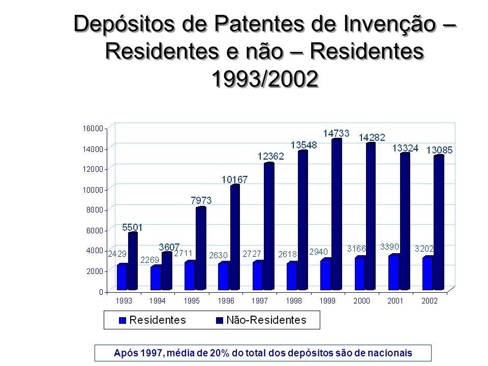Após 1997, média de 20% do total dos depósitos são de nacionais Depósitos de Patentes de Invenção – Residentes e não – Residentes 1993/2002