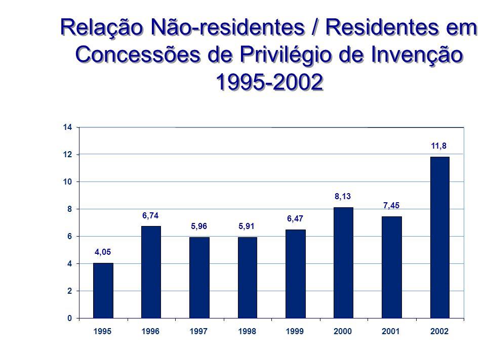 4,05 6,74 5,965,91 6,47 8,13 7,45 11,8 0 2 4 6 8 10 12 14 19951996199719981999200020012002 Relação Não-residentes / Residentes em Concessões de Privil