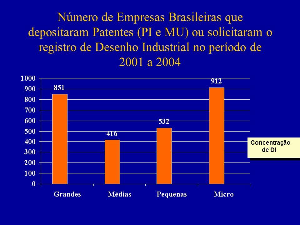 Número de Empresas Brasileiras que depositaram Patentes (PI e MU) ou solicitaram o registro de Desenho Industrial no período de 2001 a 2004 Concentraç