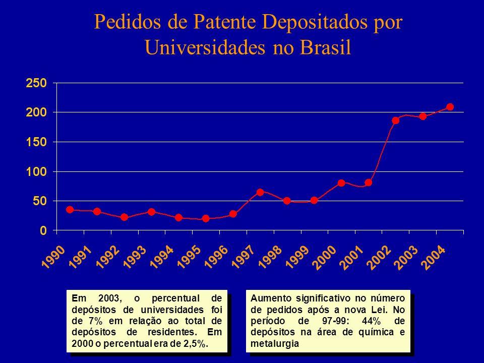Pedidos de Patente Depositados por Universidades no Brasil Aumento significativo no número de pedidos após a nova Lei. No período de 97-99: 44% de dep
