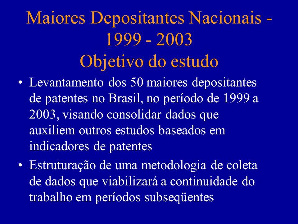 Maiores Depositantes Nacionais - 1999 - 2003 Objetivo do estudo Levantamento dos 50 maiores depositantes de patentes no Brasil, no período de 1999 a 2
