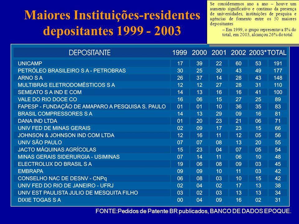 Maiores Instituições-residentes depositantes 1999 - 2003 FONTE:Pedidos de Patente BR publicados, BANCO DE DADOS EPOQUE. Se considerarmos ano a ano – h