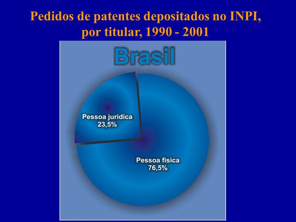 Pedidos de patentes depositados no INPI, por titular, 1990 - 2001