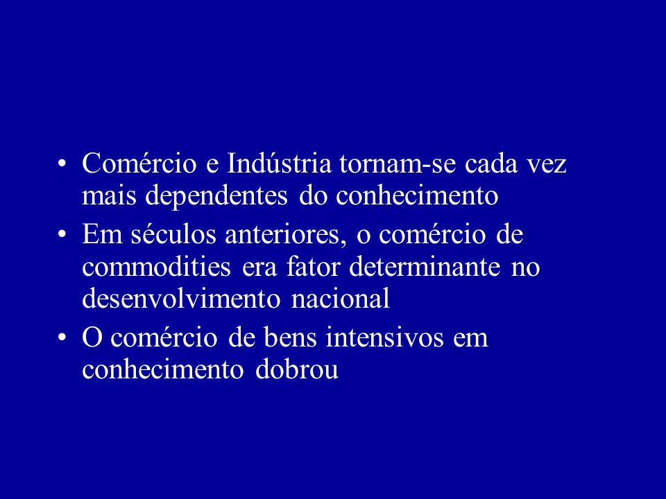 Comércio e Indústria tornam-se cada vez mais dependentes do conhecimento Em séculos anteriores, o comércio de commodities era fator determinante no de