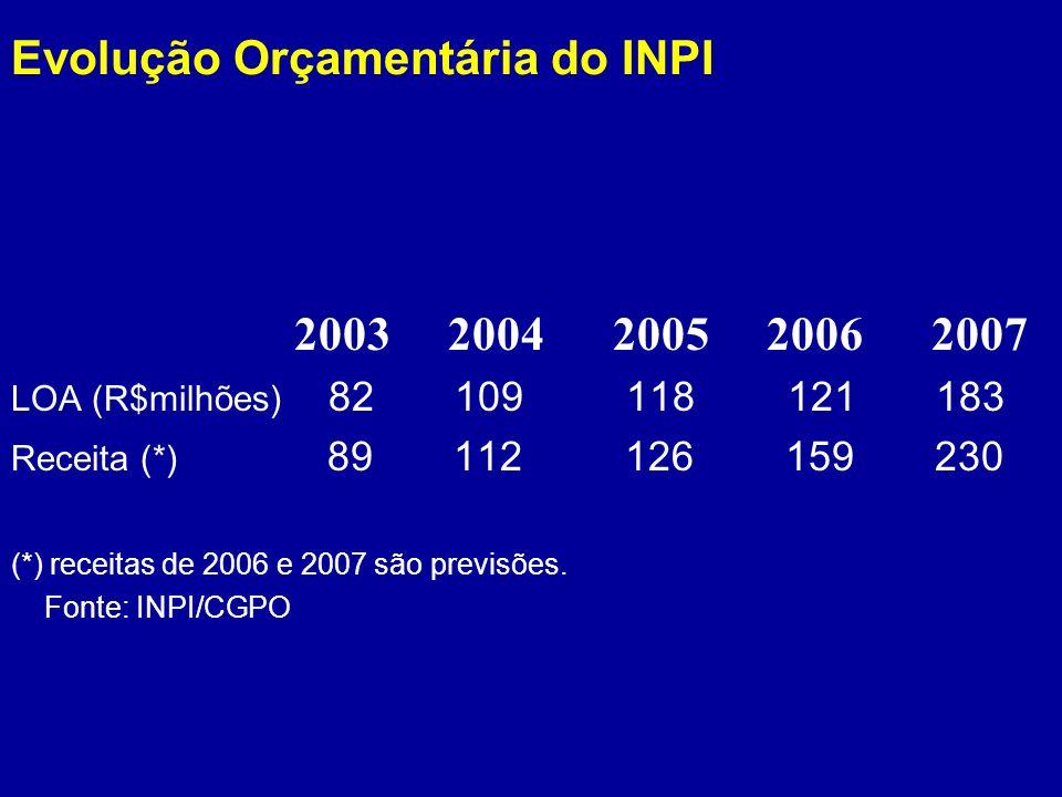 Evolução Orçamentária do INPI 2003 2004 2005 2006 2007 LOA (R$milhões) 82 109 118 121 183 Receita (*) 89 112 126 159 230 (*) receitas de 2006 e 2007 s