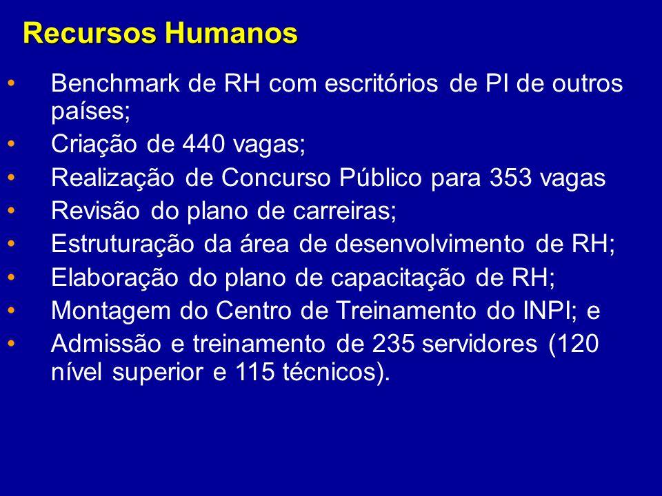 Recursos Humanos Benchmark de RH com escritórios de PI de outros países; Criação de 440 vagas; Realização de Concurso Público para 353 vagas Revisão d