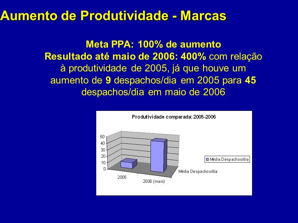 Aumento de Produtividade - Marcas Meta PPA: 100% de aumento Resultado até maio de 2006: 400% com relação à produtividade de 2005, já que houve um aume