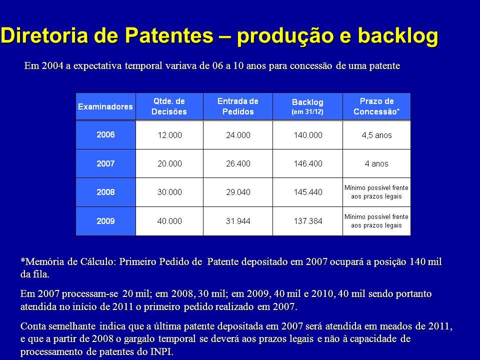 Diretoria de Patentes – produção e backlog *Memória de Cálculo: Primeiro Pedido de Patente depositado em 2007 ocupará a posição 140 mil da fila. Em 20
