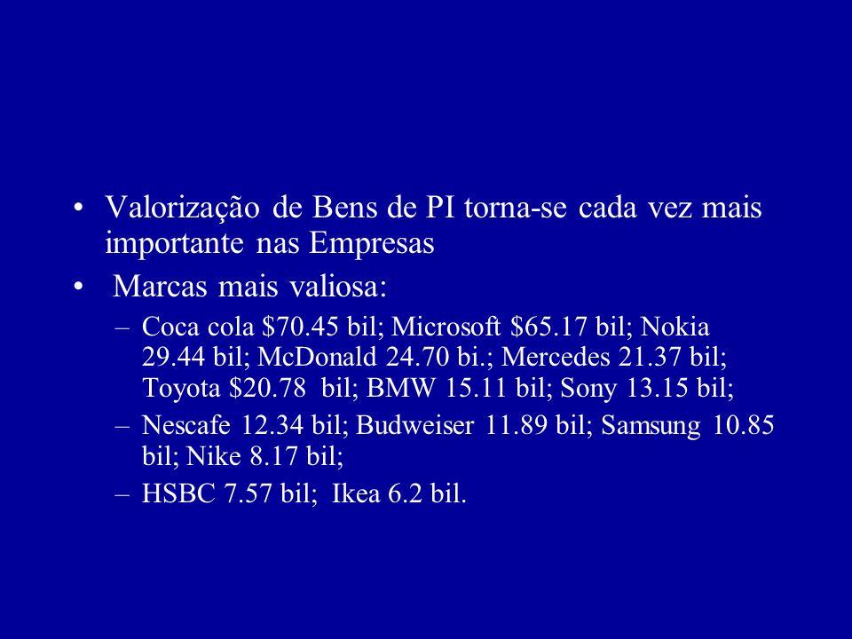 Valorização de Bens de PI torna-se cada vez mais importante nas Empresas Marcas mais valiosa: –Coca cola $70.45 bil; Microsoft $65.17 bil; Nokia 29.44