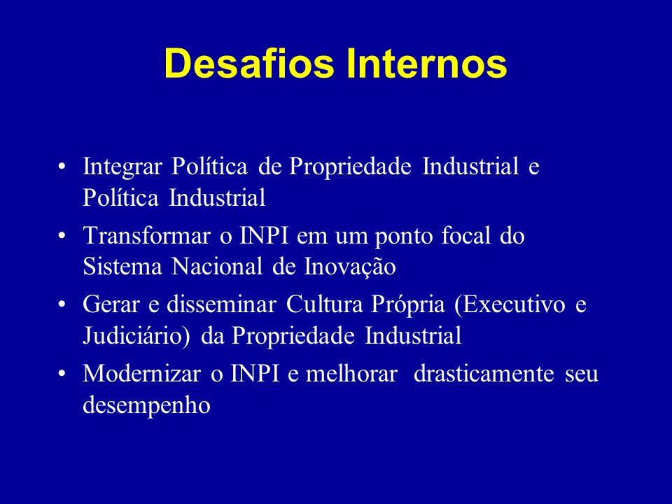 Desafios Internos Integrar Política de Propriedade Industrial e Política Industrial Transformar o INPI em um ponto focal do Sistema Nacional de Inovaç