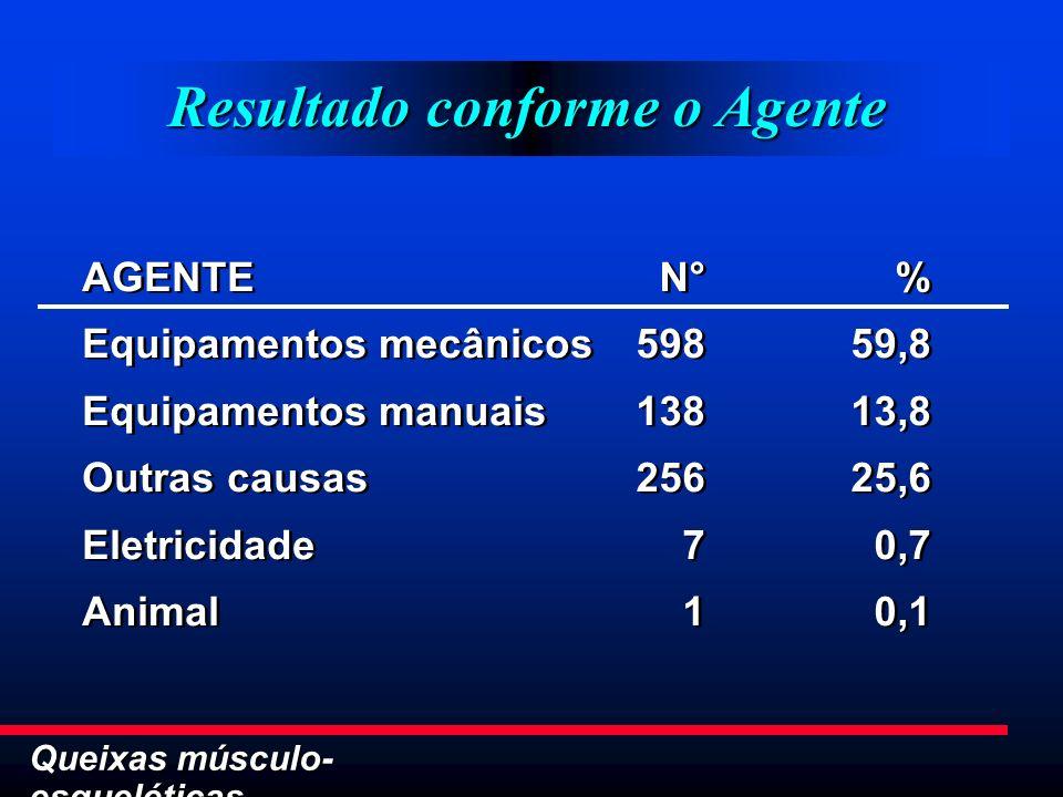 Resultado conforme o Agente AGENTE Equipamentos mecânicos Equipamentos manuais Outras causas Eletricidade Animal AGENTE Equipamentos mecânicos Equipam