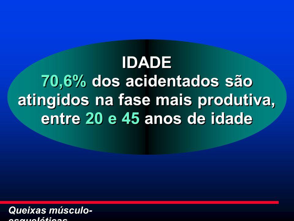 Queixas músculo- esqueléticas IDADE 70,6% dos acidentados são atingidos na fase mais produtiva, entre 20 e 45 anos de idade IDADE 70,6% dos acidentado