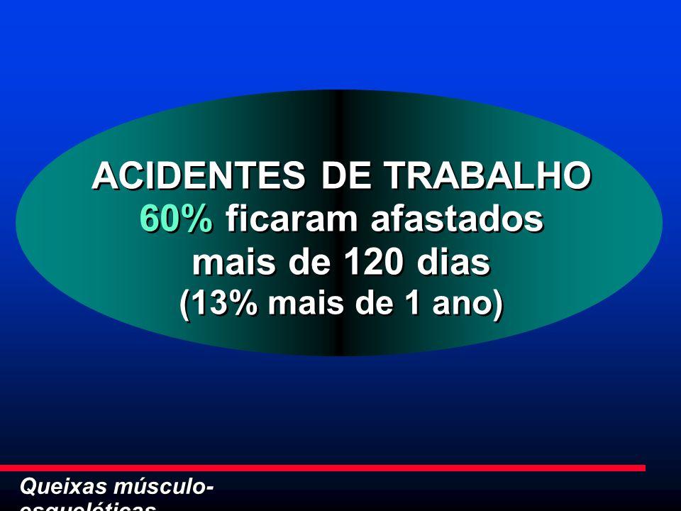 Queixas músculo- esqueléticas ACIDENTES DE TRABALHO 60% ficaram afastados mais de 120 dias (13% mais de 1 ano) ACIDENTES DE TRABALHO 60% ficaram afast