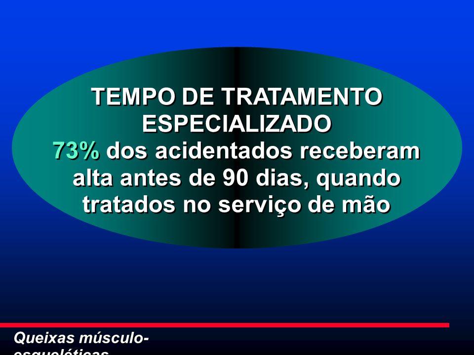 Queixas músculo- esqueléticas TEMPO DE TRATAMENTO ESPECIALIZADO 73% dos acidentados receberam alta antes de 90 dias, quando tratados no serviço de mão