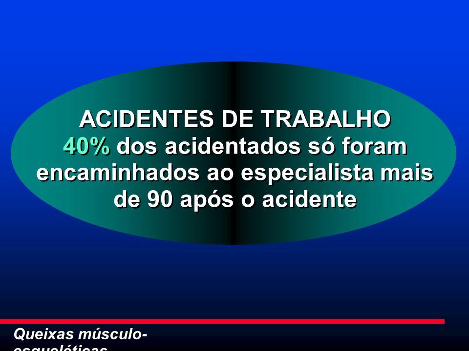 Queixas músculo- esqueléticas ACIDENTES DE TRABALHO 40% dos acidentados só foram encaminhados ao especialista mais de 90 após o acidente ACIDENTES DE