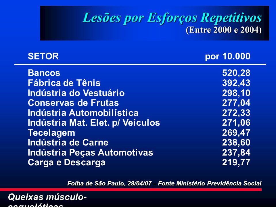 Queixas músculo- esqueléticas Lesões por Esforços Repetitivos (Entre 2000 e 2004) Folha de São Paulo, 29/04/07 – Fonte Ministério Previdência Social B