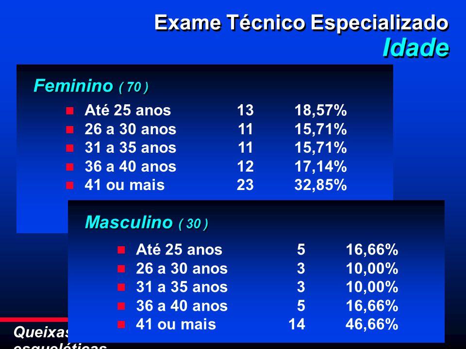 Queixas músculo- esqueléticas Exame Técnico Especializado Idade Exame Técnico Especializado Idade Feminino ( 70 ) Até 25 anos 26 a 30 anos 31 a 35 ano