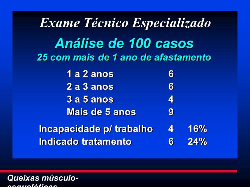 Queixas músculo- esqueléticas Exame Técnico Especializado Análise de 100 casos 1 a 2 anos 2 a 3 anos 3 a 5 anos Mais de 5 anos 1 a 2 anos 2 a 3 anos 3