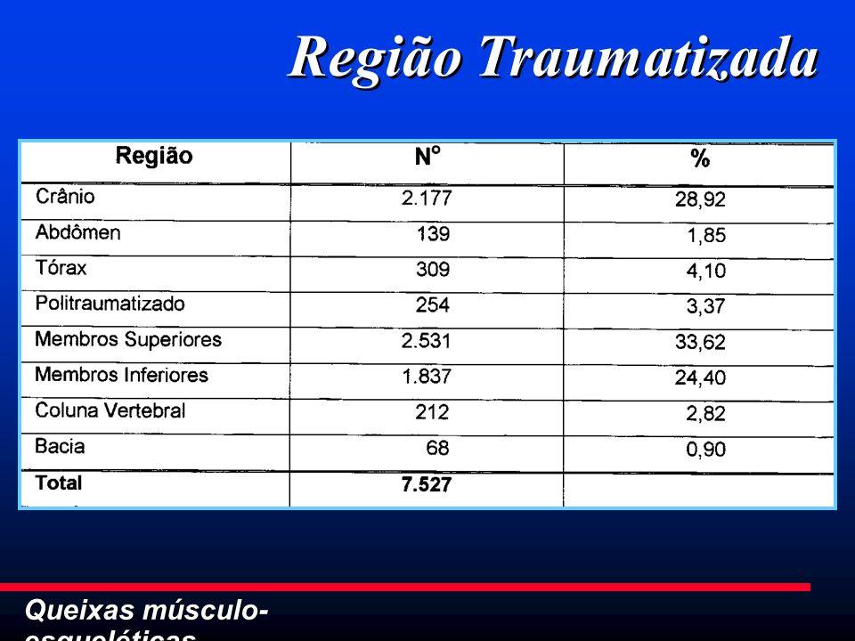 Queixas músculo- esqueléticas Região Traumatizada