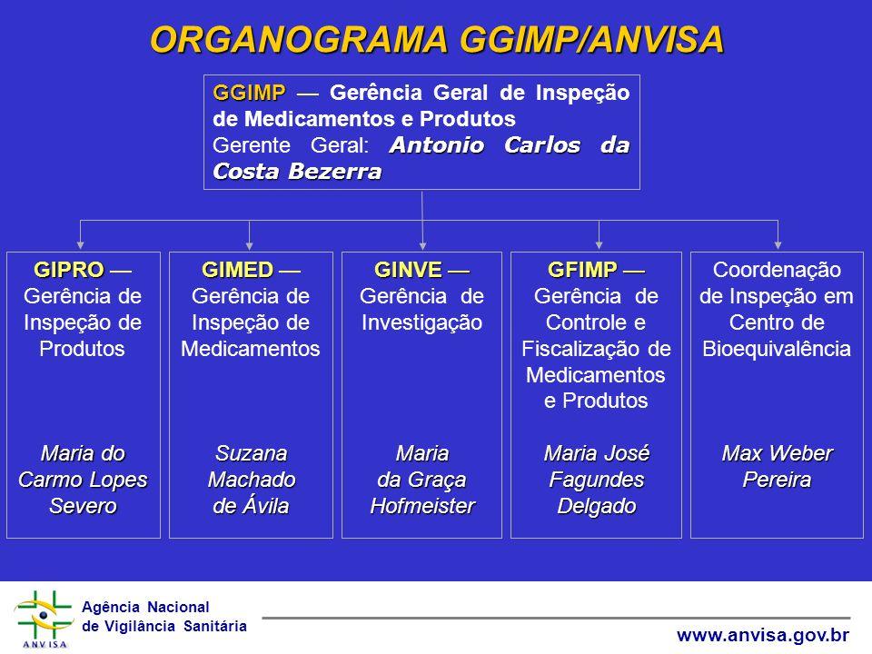 Agência Nacional de Vigilância Sanitária www.anvisa.gov.br GGIMP GGIMP Gerência Geral de Inspeção de Medicamentos e Produtos Antonio Carlos da Costa B