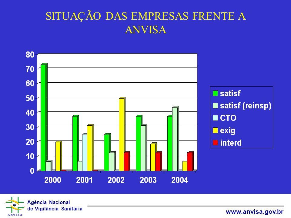 Agência Nacional de Vigilância Sanitária www.anvisa.gov.br SITUAÇÃO DAS EMPRESAS FRENTE A ANVISA