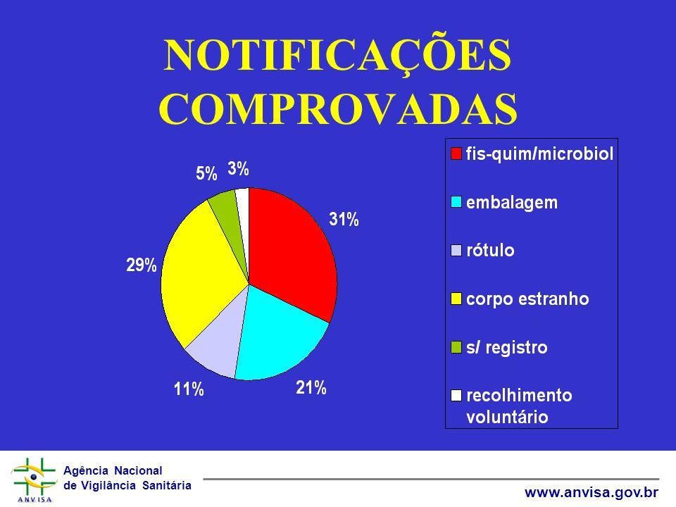 Agência Nacional de Vigilância Sanitária www.anvisa.gov.br NOTIFICAÇÕES COMPROVADAS