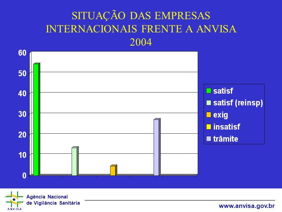 Agência Nacional de Vigilância Sanitária www.anvisa.gov.br SITUAÇÃO DAS EMPRESAS INTERNACIONAIS FRENTE A ANVISA 2004