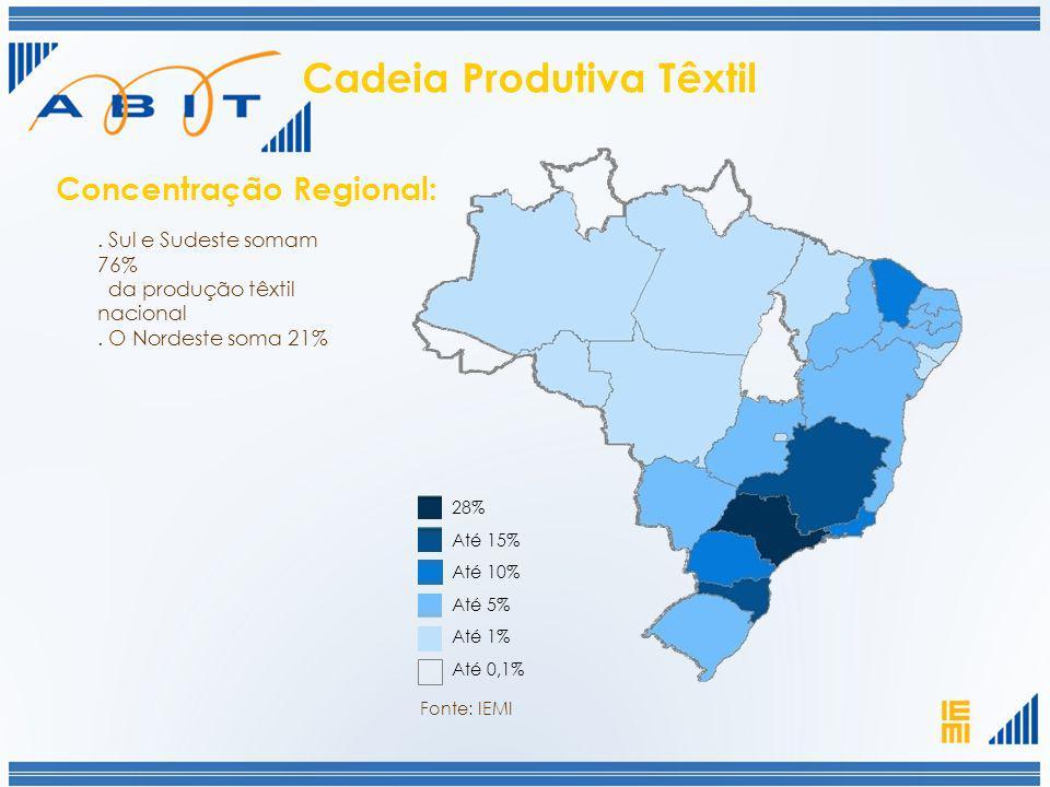 Até 0,1% Até 1% Até 5% Até 10% Até 15% 28%. Sul e Sudeste somam 76% da produção têxtil nacional. O Nordeste soma 21% Concentração Regional: Fonte: IEM
